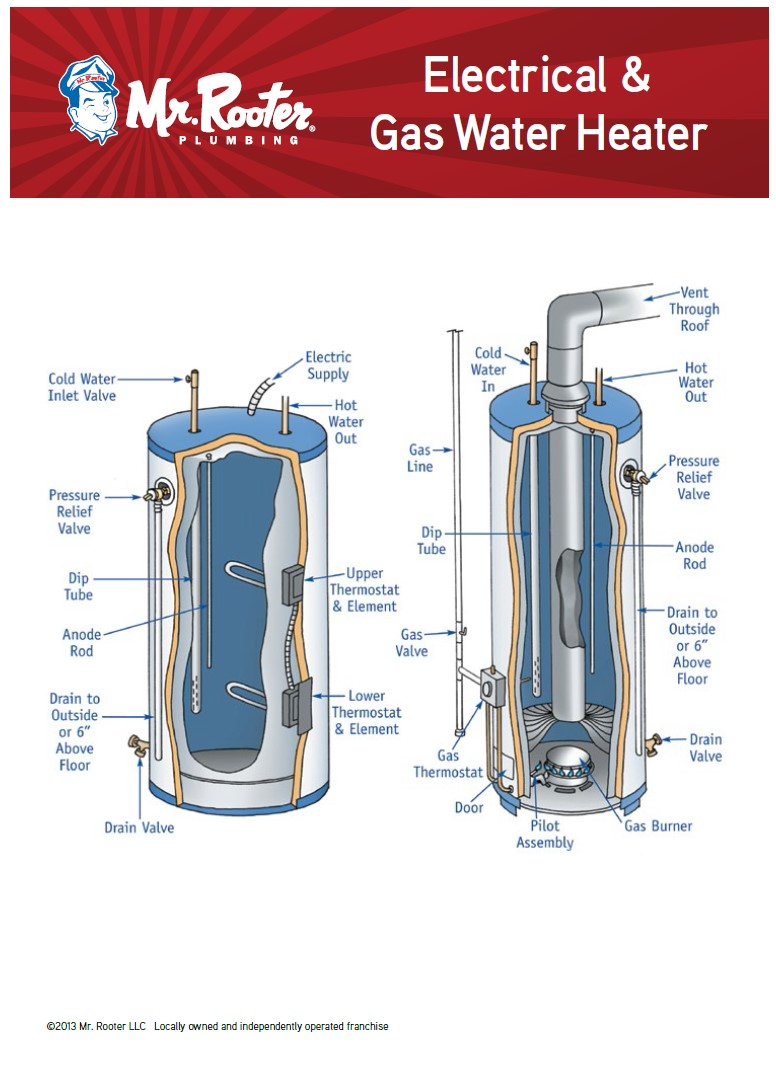 Electrical and gas water heater infographic